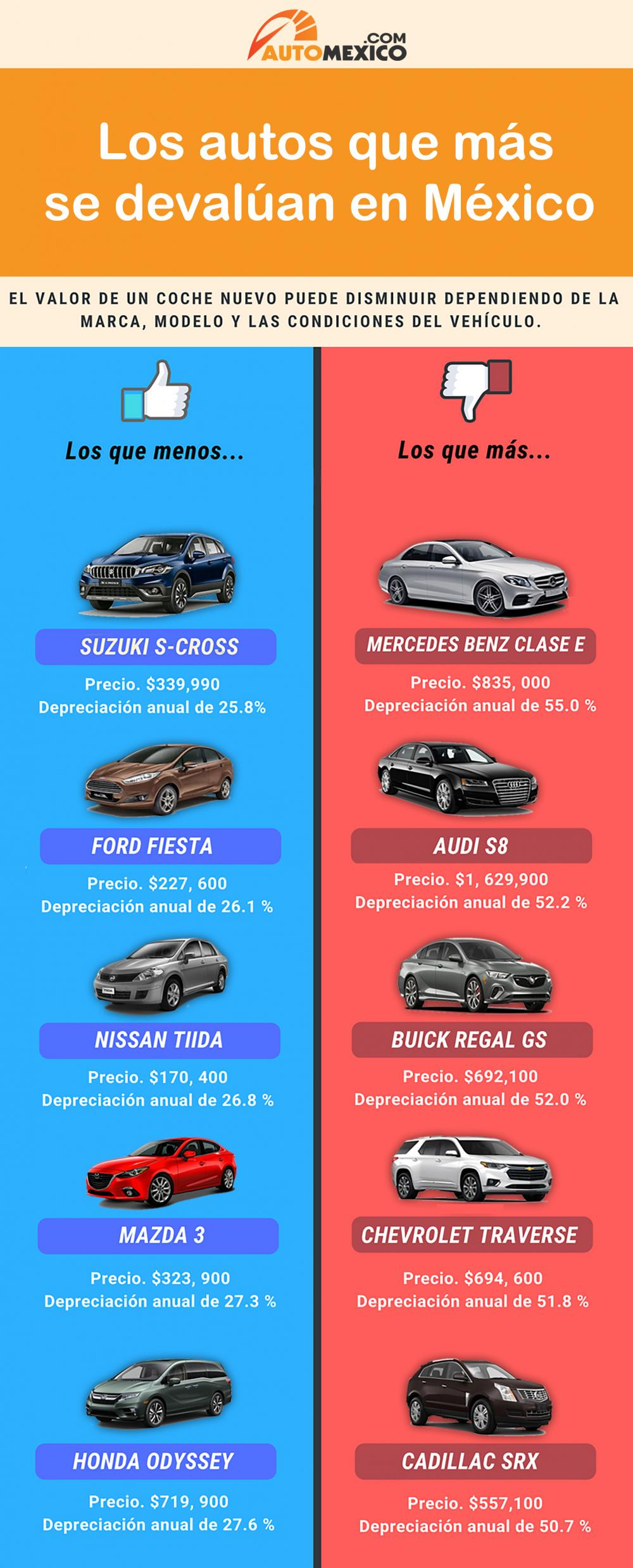autos que mas se devaluan en mexico