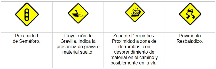 Otros riesgos, senales de trafico, señales de transito