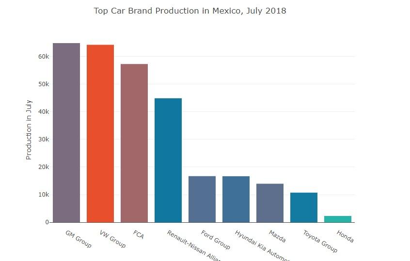 La industria automotriz en Mexico en julio 2018