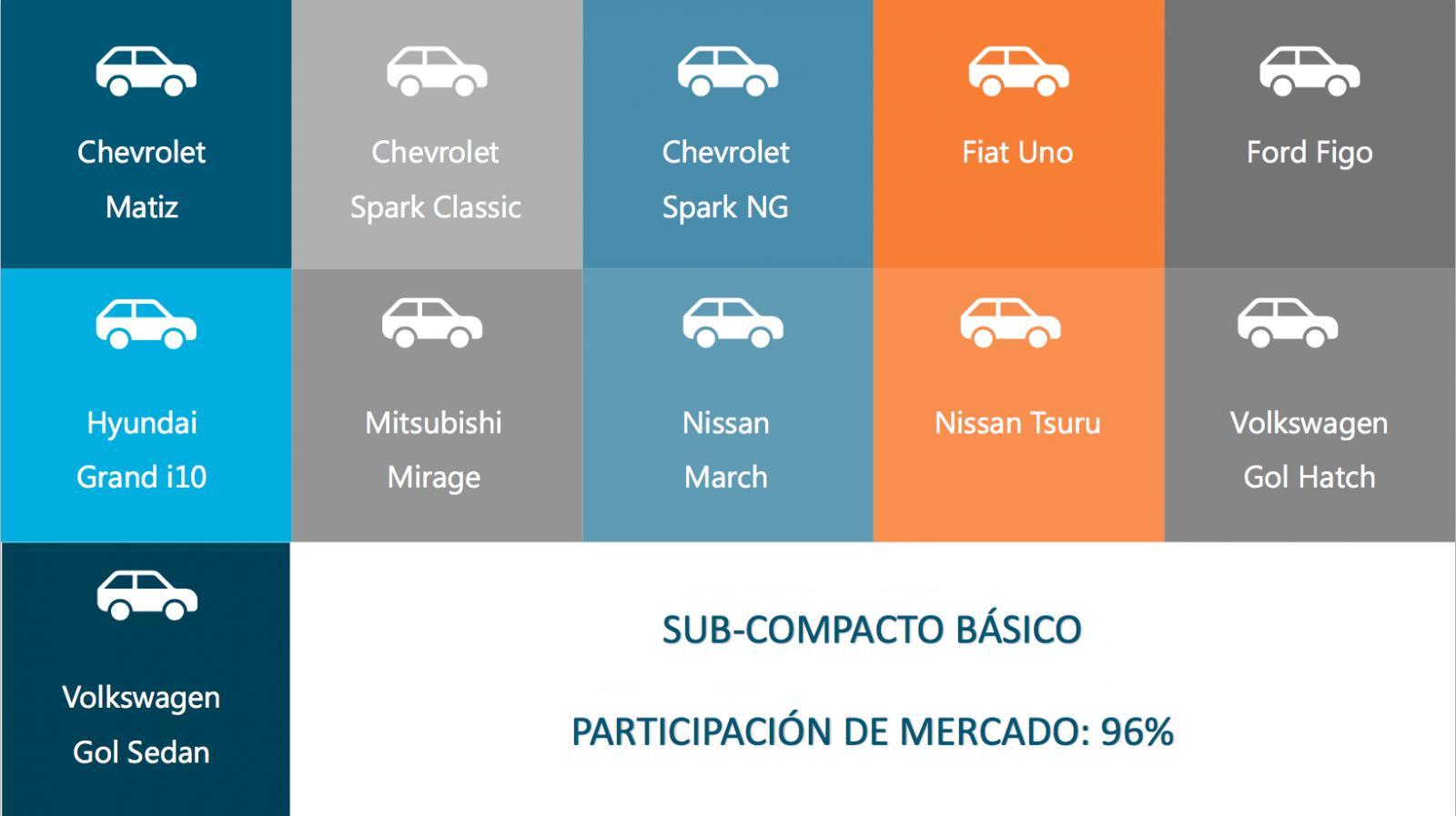Como saber el precio de mi auto. Sub-Compacto básico