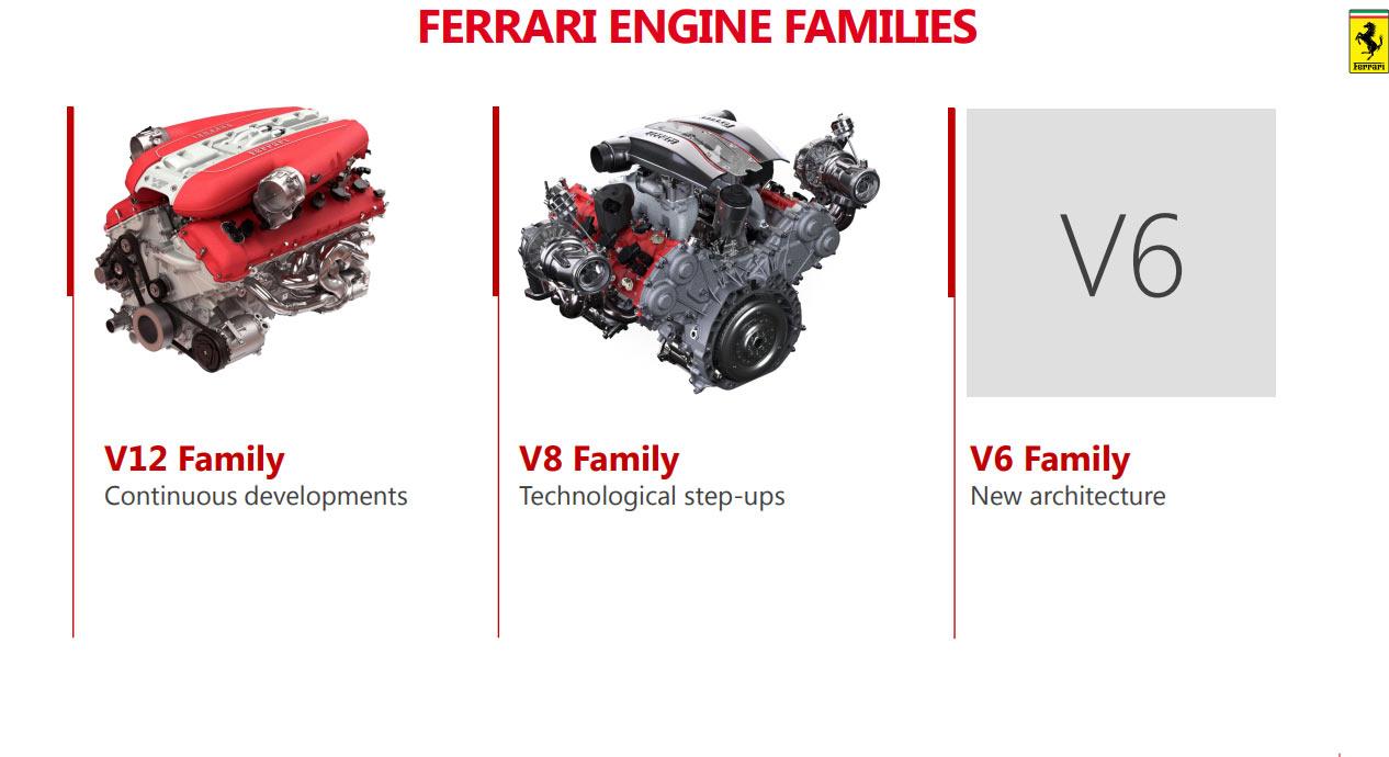 Ferrari Engine Plan