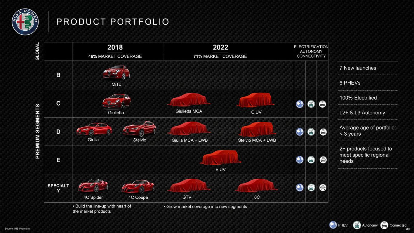 Alfa Romeo Roadmap