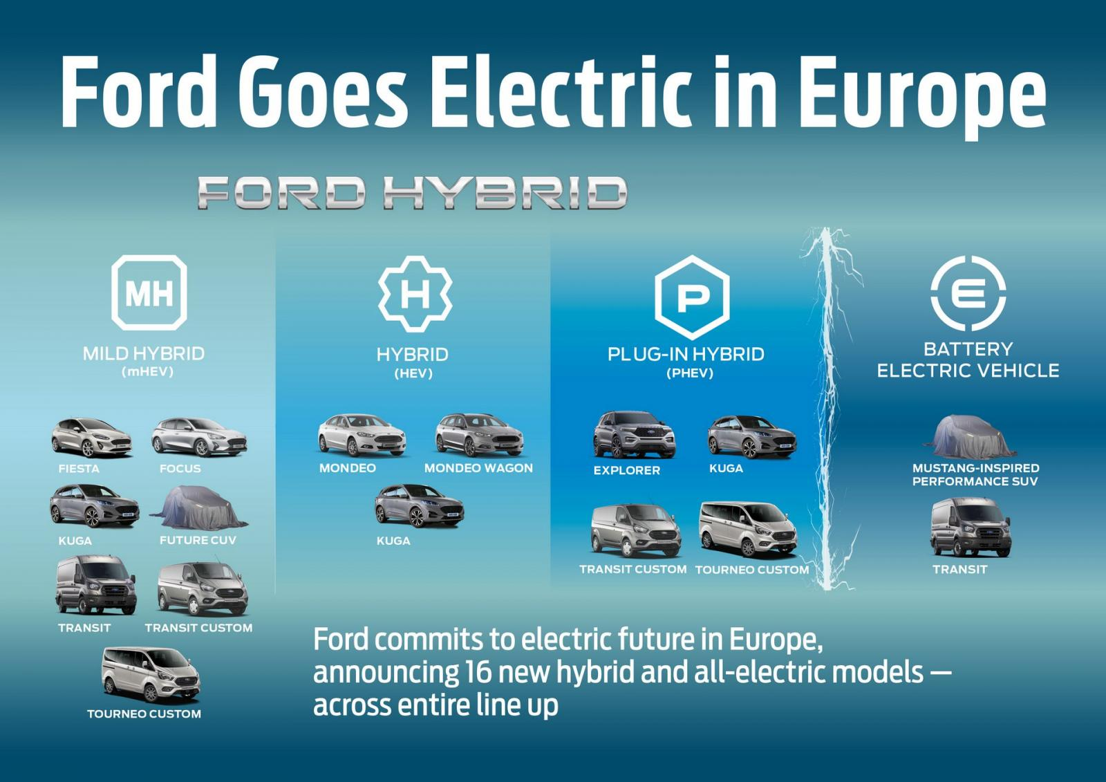 Ford plan Europa