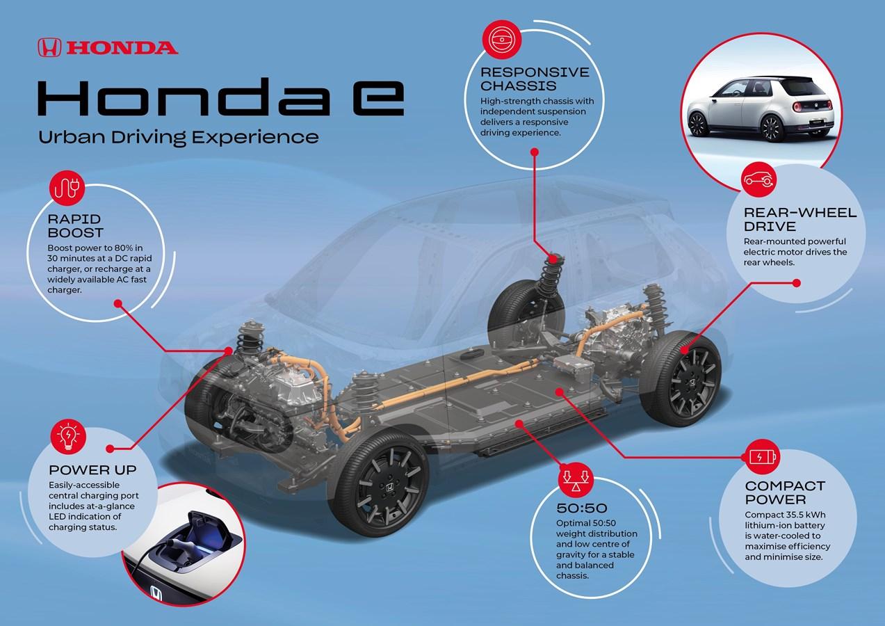 Honda E infografía