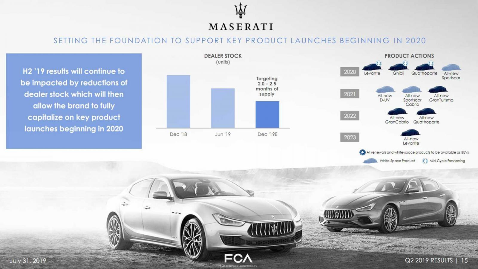 Maserati plan 2023
