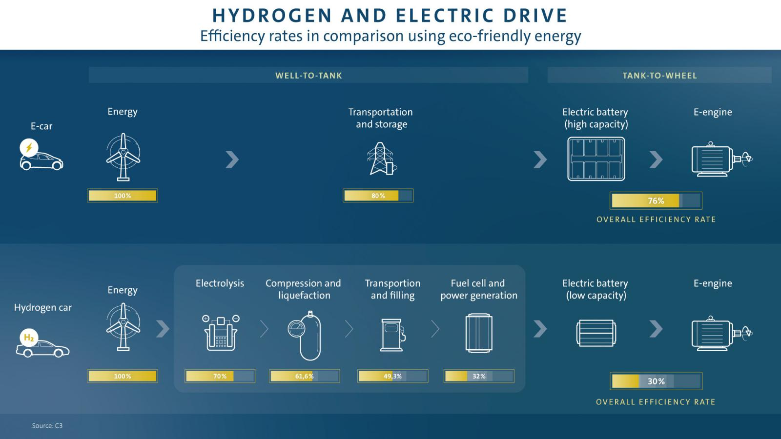 Hidrogeno vs electrico