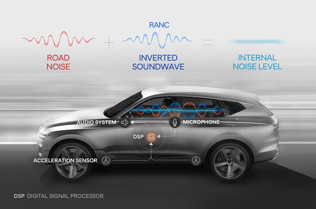Hyundai diagrama RANC