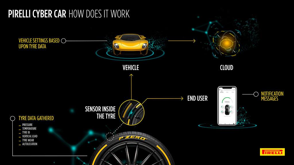 Las Pirelli Cyber Tire brindarán información en tiempo real