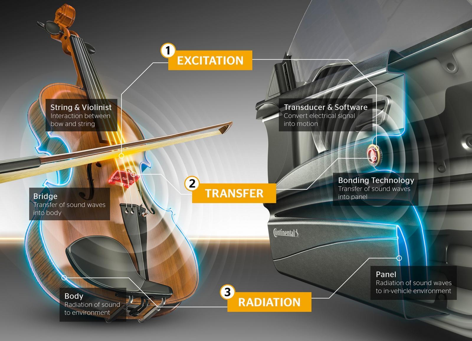 Continental Sennheiser sistema de audio