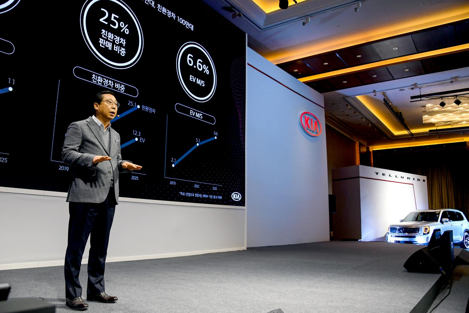Kia CEO anuncio planes