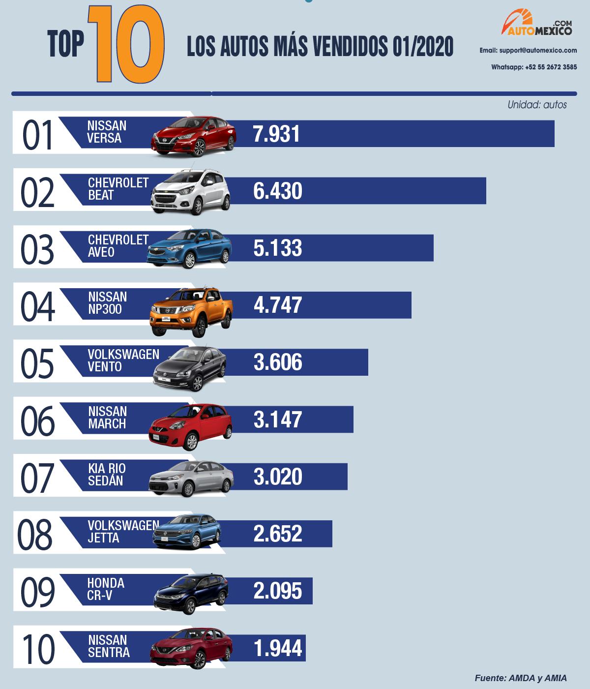 Los autos más vendidos en enero 2020 en México