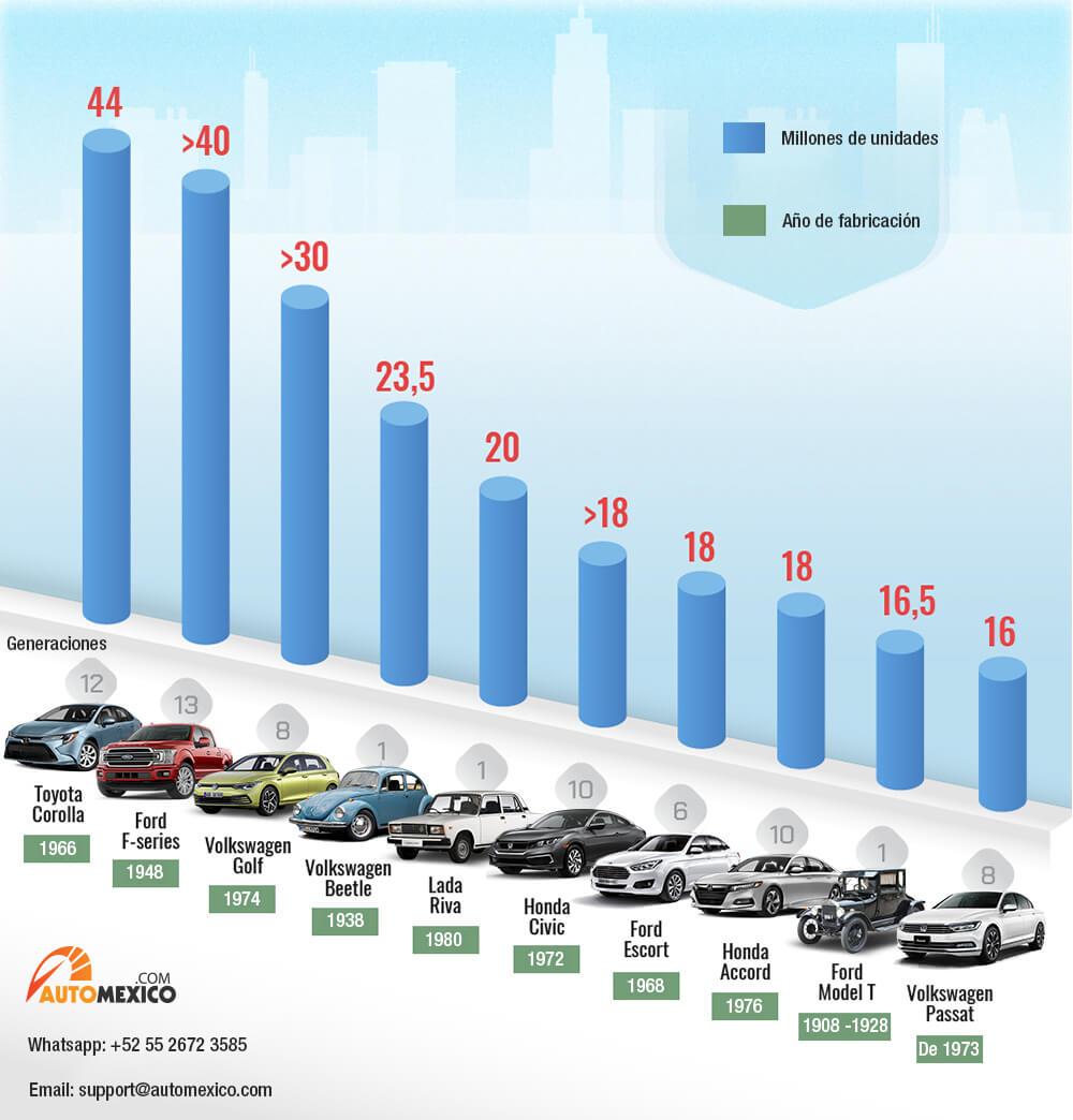 Los diez autos más vendidos de la historia