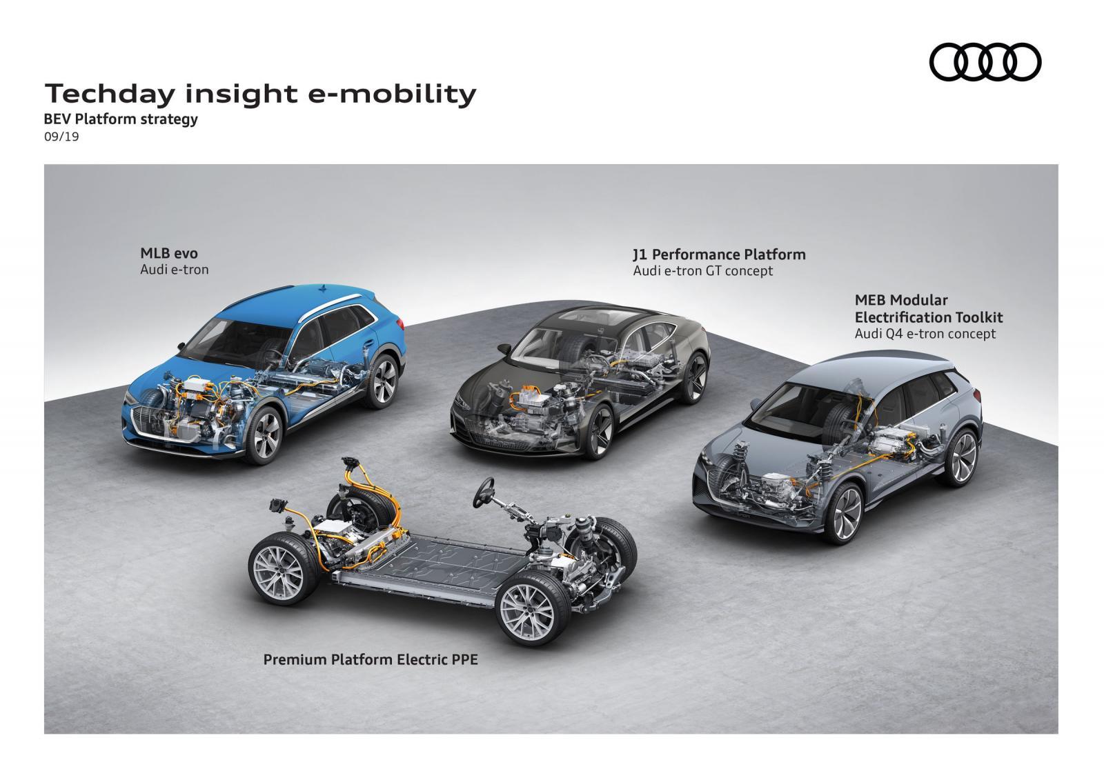 Audi plataformas