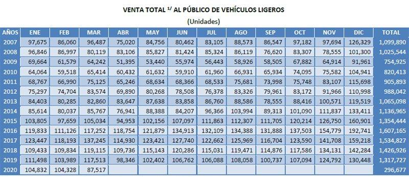 venta-de-autos-mexico-jd-power