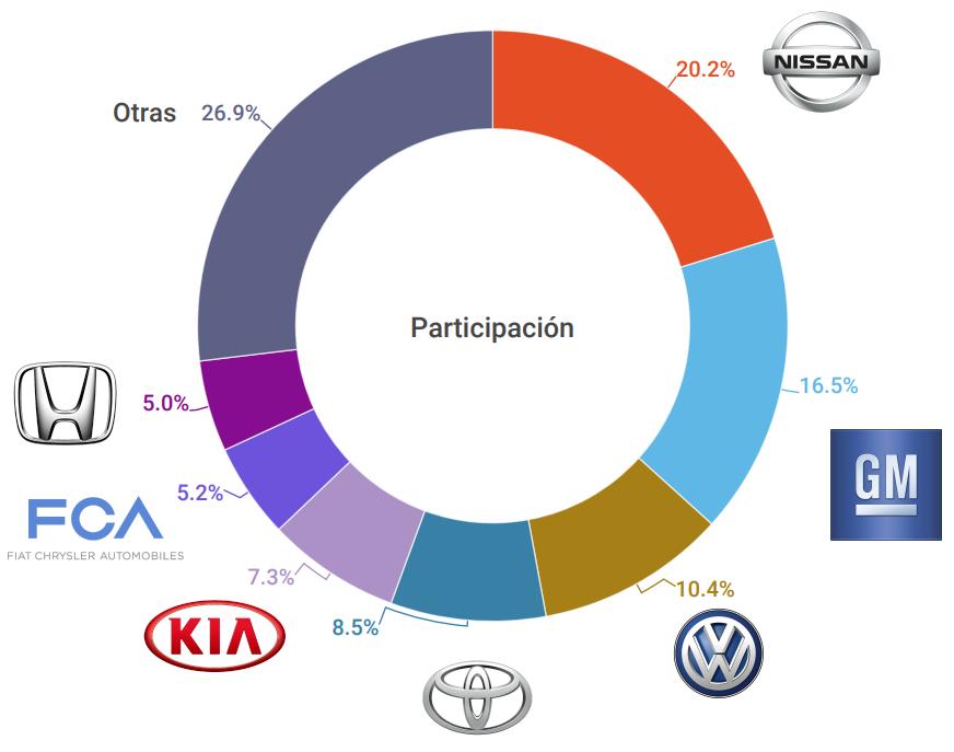 Las marcas de autos más vendidas en México