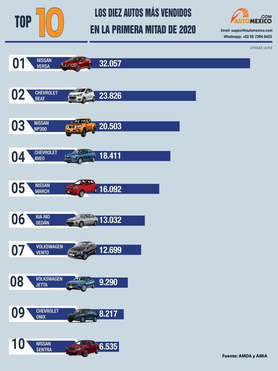 Top 10 autos más vendidos en la primera mitad de 2020