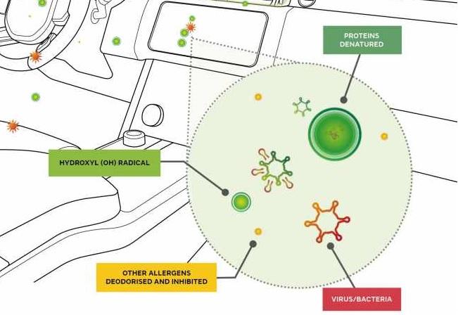 Jaguar Land Rover trabaja en sistema de purificación de aire que inhibe 97% de virus